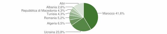 Grafico cittadinanza stranieri - Mariglianella 2019