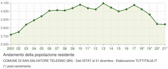 Andamento popolazione Comune di San Salvatore Telesino (BN)