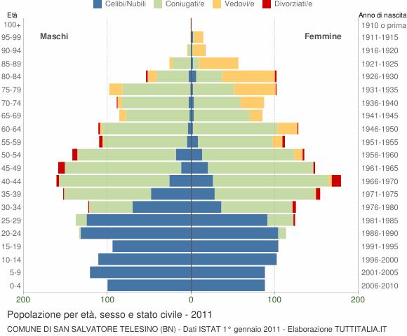 Grafico Popolazione per età, sesso e stato civile Comune di San Salvatore Telesino (BN)