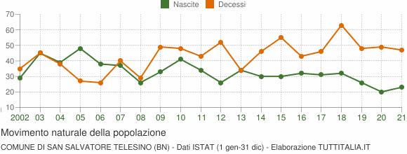 Grafico movimento naturale della popolazione Comune di San Salvatore Telesino (BN)