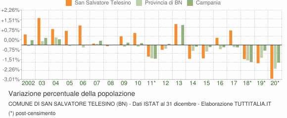 Variazione percentuale della popolazione Comune di San Salvatore Telesino (BN)