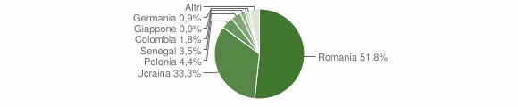 Grafico cittadinanza stranieri - Sperone 2018