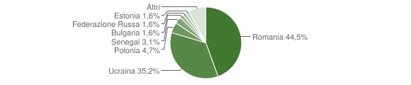 Grafico cittadinanza stranieri - Sperone 2019