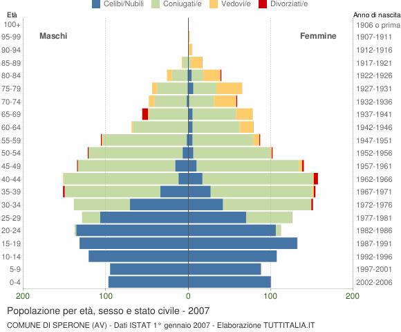 Grafico Popolazione per età, sesso e stato civile Comune di Sperone (AV)