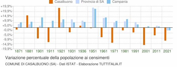 Grafico variazione percentuale della popolazione Comune di Casalbuono (SA)