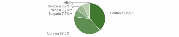Grafico cittadinanza stranieri - Castel Baronia 2018