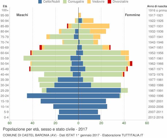 Grafico Popolazione per età, sesso e stato civile Comune di Castel Baronia (AV)