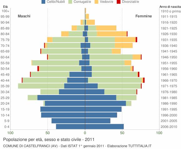 Grafico Popolazione per età, sesso e stato civile Comune di Castelfranci (AV)