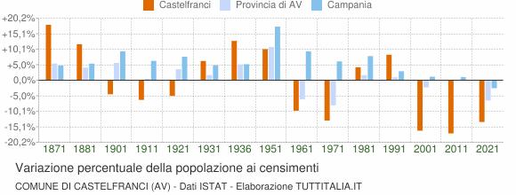 Grafico variazione percentuale della popolazione Comune di Castelfranci (AV)
