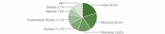 Grafico cittadinanza stranieri - Dragoni 2011
