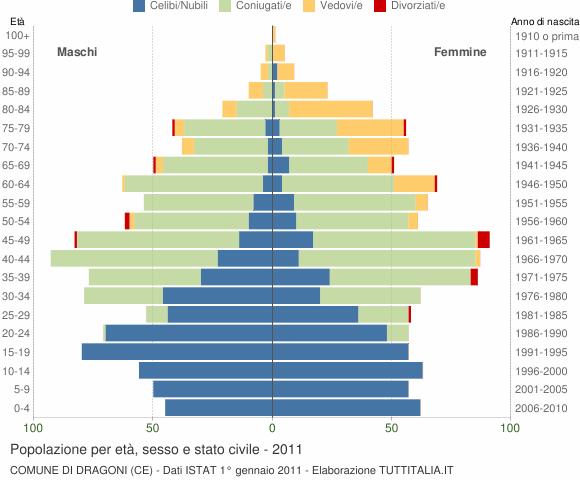 Grafico Popolazione per età, sesso e stato civile Comune di Dragoni (CE)