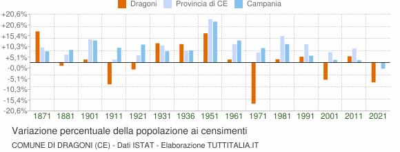 Grafico variazione percentuale della popolazione Comune di Dragoni (CE)