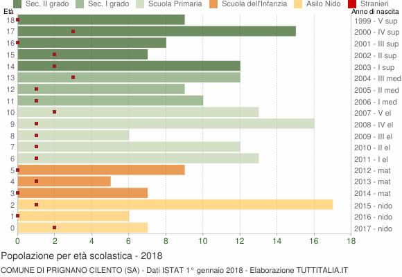 Grafico Popolazione in età scolastica - Prignano Cilento 2018
