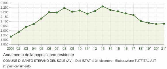 Andamento popolazione Comune di Santo Stefano del Sole (AV)