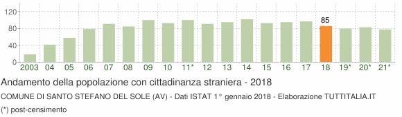 Grafico andamento popolazione stranieri Comune di Santo Stefano del Sole (AV)