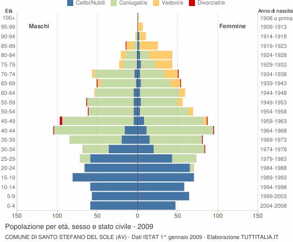 Grafico Popolazione per età, sesso e stato civile Comune di Santo Stefano del Sole (AV)