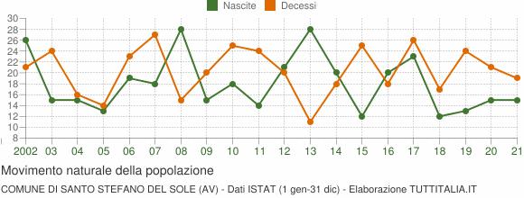 Grafico movimento naturale della popolazione Comune di Santo Stefano del Sole (AV)