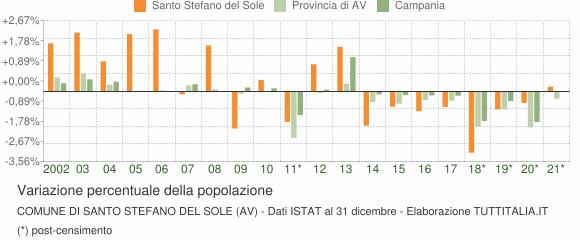 Variazione percentuale della popolazione Comune di Santo Stefano del Sole (AV)