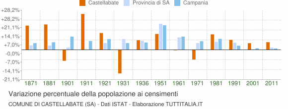 Grafico variazione percentuale della popolazione Comune di Castellabate (SA)
