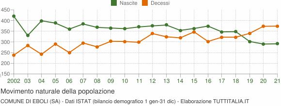 Grafico movimento naturale della popolazione Comune di Eboli (SA)