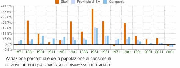 Grafico variazione percentuale della popolazione Comune di Eboli (SA)