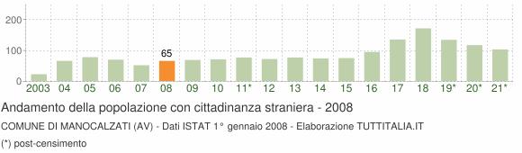 Grafico andamento popolazione stranieri Comune di Manocalzati (AV)
