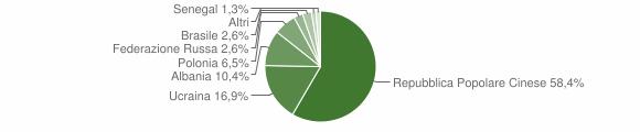 Grafico cittadinanza stranieri - Manocalzati 2005