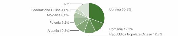 Grafico cittadinanza stranieri - Manocalzati 2008