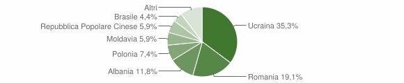 Grafico cittadinanza stranieri - Manocalzati 2009