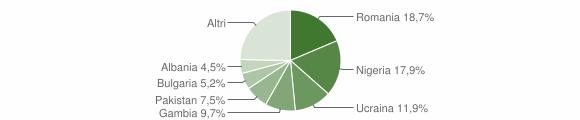Grafico cittadinanza stranieri - Manocalzati 2017
