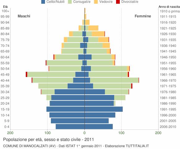 Grafico Popolazione per età, sesso e stato civile Comune di Manocalzati (AV)