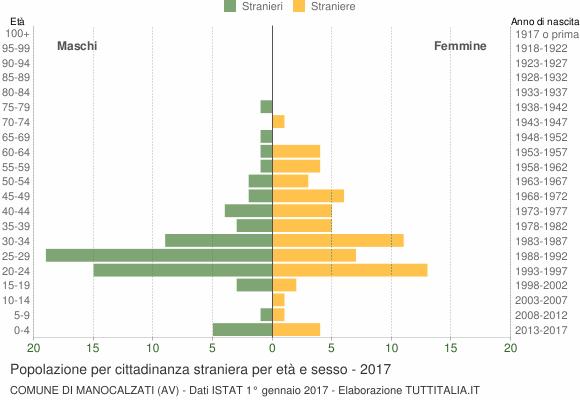 Grafico cittadini stranieri - Manocalzati 2017