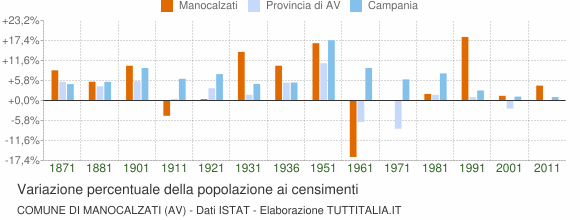 Grafico variazione percentuale della popolazione Comune di Manocalzati (AV)