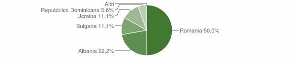 Grafico cittadinanza stranieri - Pontelandolfo 2009