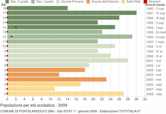 Grafico Popolazione in età scolastica - Pontelandolfo 2009
