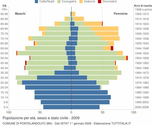 Grafico Popolazione per età, sesso e stato civile Comune di Pontelandolfo (BN)