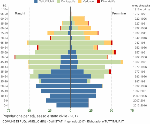 Grafico Popolazione per età, sesso e stato civile Comune di Puglianello (BN)