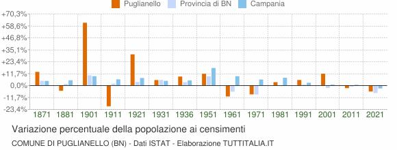 Grafico variazione percentuale della popolazione Comune di Puglianello (BN)
