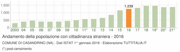 Grafico andamento popolazione stranieri Comune di Casandrino (NA)