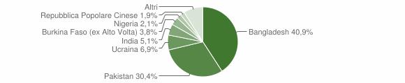 Grafico cittadinanza stranieri - Casandrino 2015