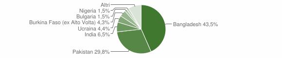 Grafico cittadinanza stranieri - Casandrino 2016
