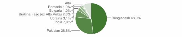 Grafico cittadinanza stranieri - Casandrino 2019