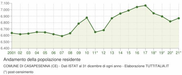 Andamento popolazione Comune di Casapesenna (CE)