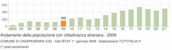 Grafico andamento popolazione stranieri Comune di Casapesenna (CE)