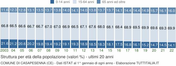 Grafico struttura della popolazione Comune di Casapesenna (CE)