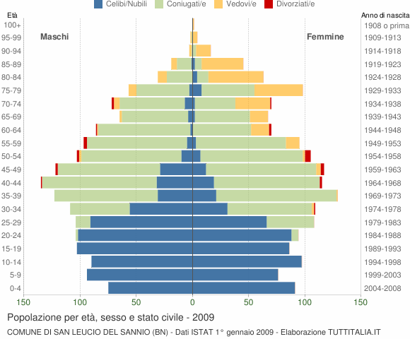 Grafico Popolazione per età, sesso e stato civile Comune di San Leucio del Sannio (BN)