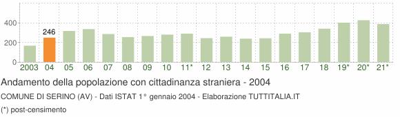Grafico andamento popolazione stranieri Comune di Serino (AV)