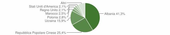 Grafico cittadinanza stranieri - Serino 2007