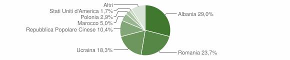 Grafico cittadinanza stranieri - Serino 2012