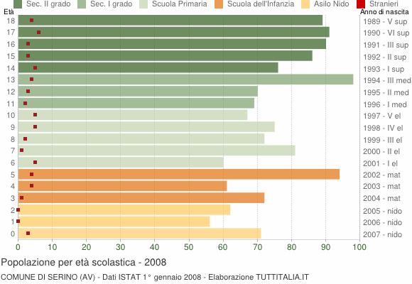 Grafico Popolazione in età scolastica - Serino 2008